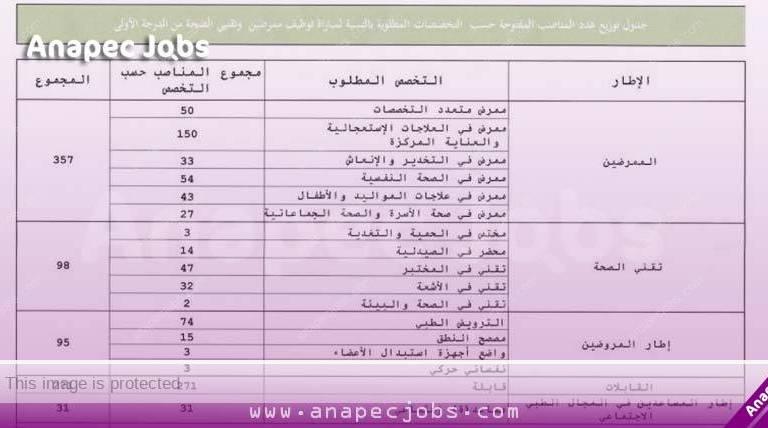 وزارة الصحة مباراة لتوظيف العديد من مناصب شغل