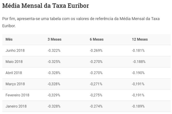 Tabela com Média Mensal da Taxa Euribor