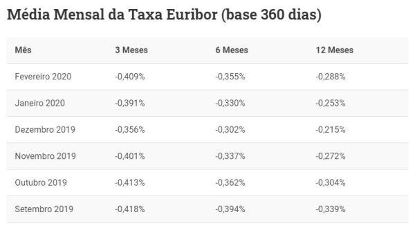 Taxas Euribor Fevereiro 2020