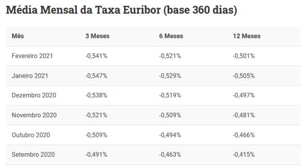 Taxas Euribor 2021