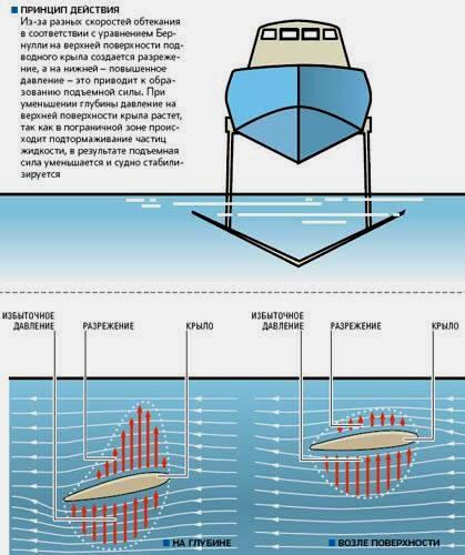 Принцип действия подводного крыла