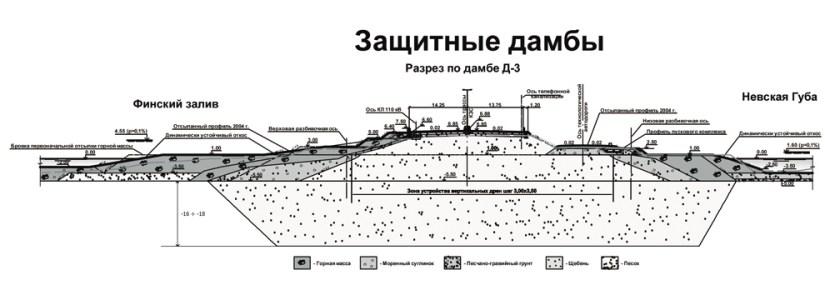 Защитная дамба, Санкт-Петербург