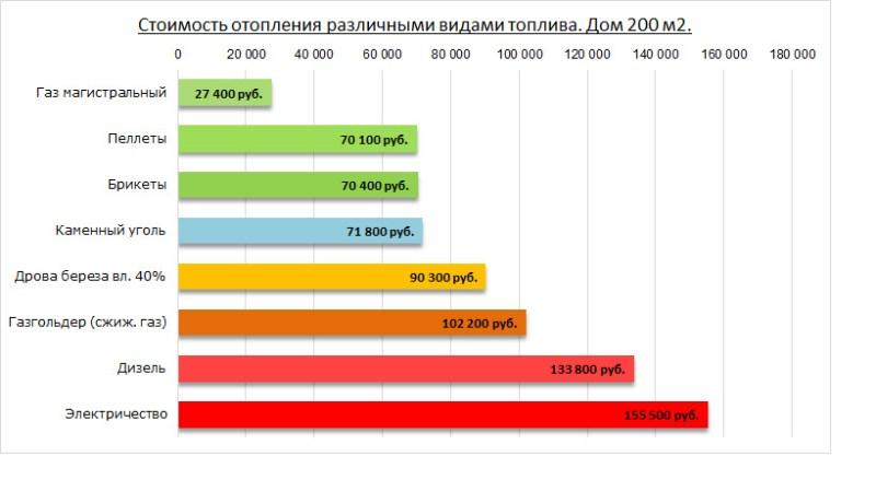 Стоимость отопления дома