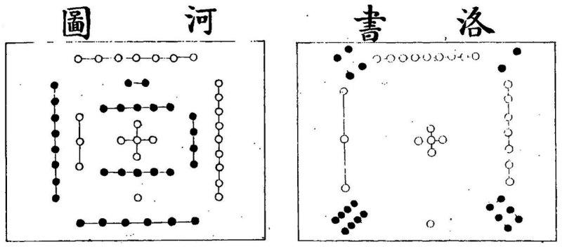 """Числовые схемы """"Хэ-ту"""" и """"Ло-шу"""""""