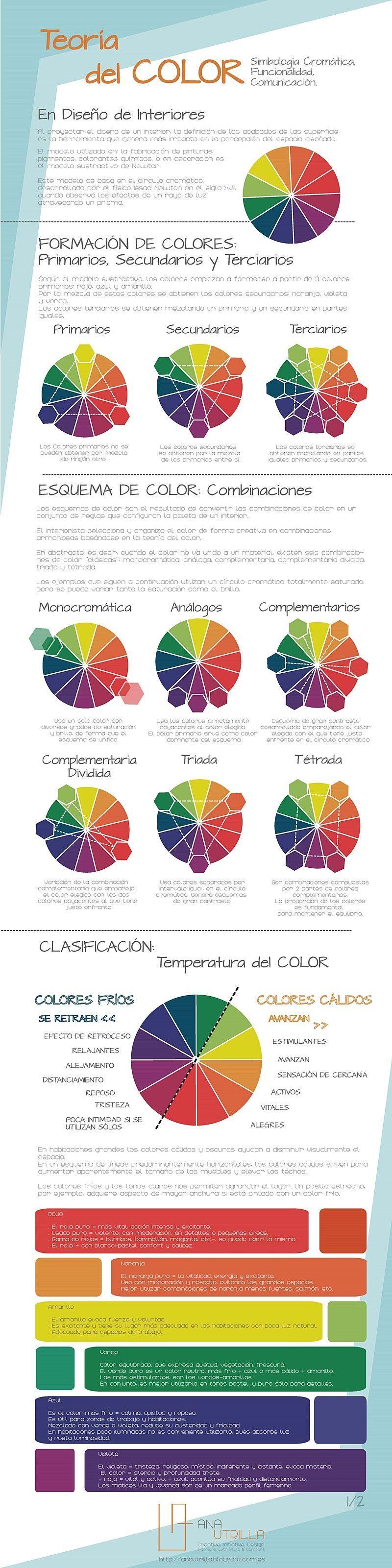 Teoría del color para decoración de interiores por Ana Utrilla infografía
