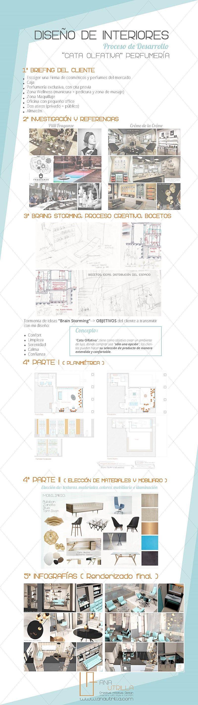 Proyecto de diseño e interiorismo de perfumería en Valladolid, resumen del trabajo a medida @utrillanais