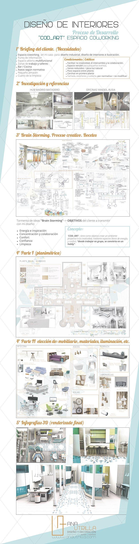 Fases de proyecto de diseño de interiores espacio coworking en Valladolid por Ana Utrilla