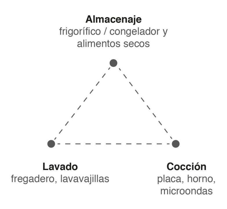 Triángulo de trabajo para diseñar adecuadamente tu cocina