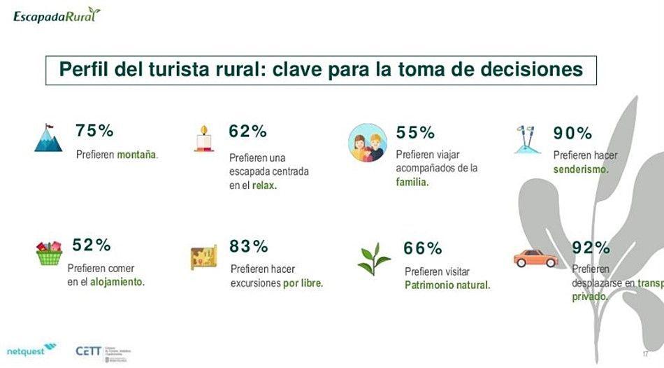 Perfil del turista rural realizado por el observatorio de turismo rural #TurismoRural #SlowLife #SlowInteriorDesign @Utrillanais