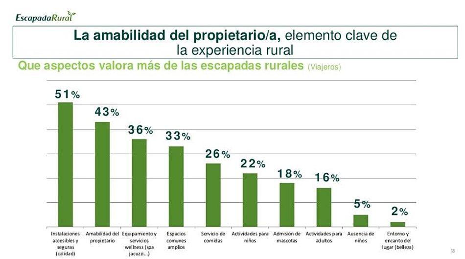 Qué aspectos valora más el turista rural antes de hacer la reserva de su alojamiento #TurismoRural #AnaUtrillaInteriorimo @Utrillanais