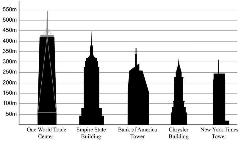 Height comparison of New York City buildings, with Empire State second from left. (Wikipedia)