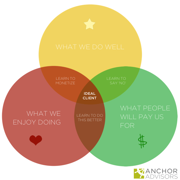 Ideal Client Venn Diagram