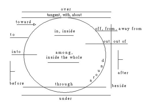 Ancientpath Herb Eherenstein S Greek Preposition Chart