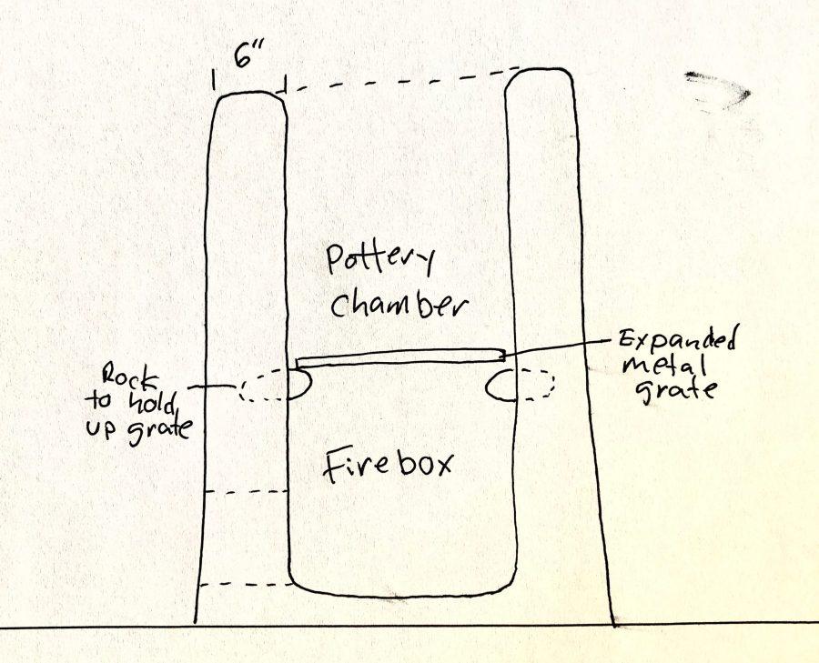 Basic building plans for a primitive kiln
