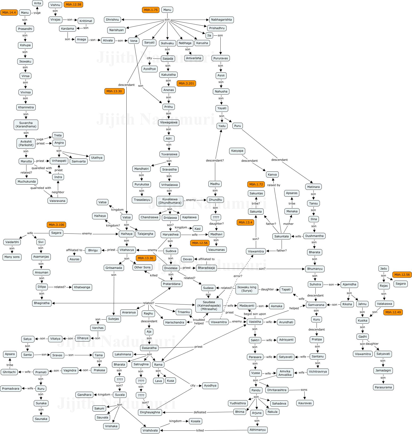 The Ikshvaku Dynasty.