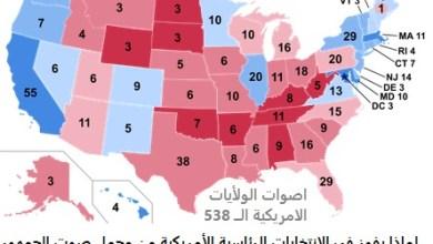 ما هو المجمع الانتخابي الأمريكي Electoral College خريطة توضيحية للأصوات 270 للفوز