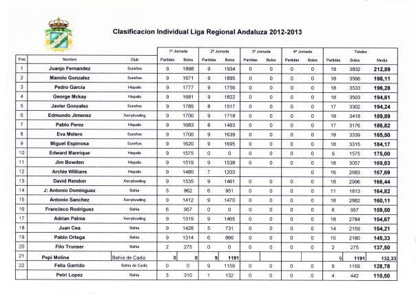 Clasificacion-Individual-Liga-FAB-001