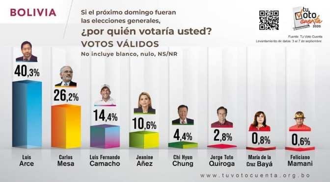 Con la salida de Añez de la carrera electoral Mesa podría estar primero en Tarija