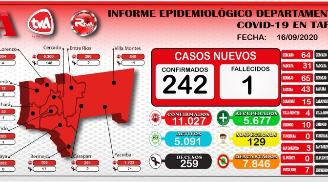 Preocupante, Tarija reporto 242 nuevos casos por covid y supero lo 11.000 contagios