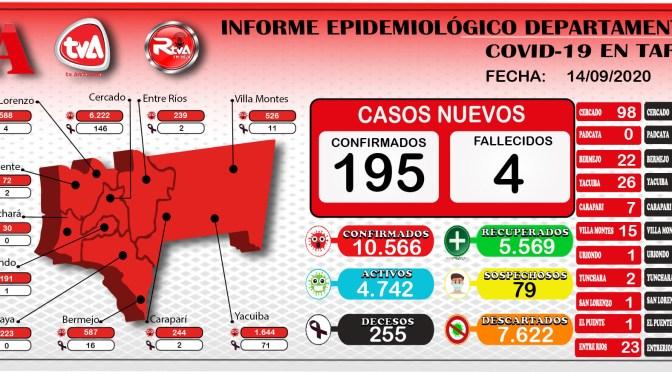 Tarija sigue reportando nuevos casos de coronavirus 195, alcanzando la cifra de 10.566 contagios