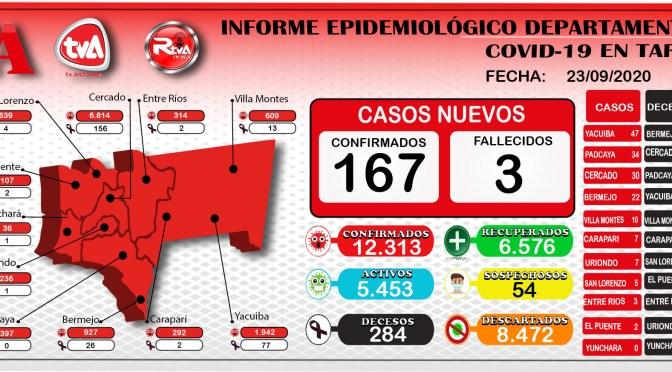 Tarija reporto 167 nuevos casos positivos de coronavirus y acumulo la cifra de 12.313