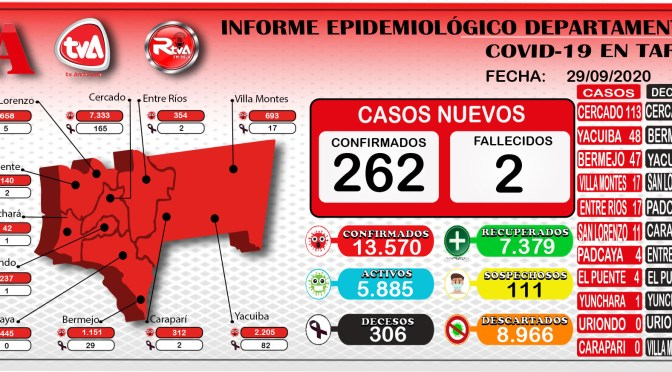 Tarija reporto 262 contagios y alcanzo la cifra de 13.570 casos positivos de coronavirus