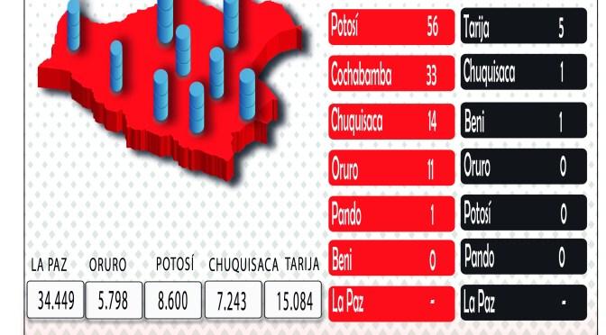Bolivia registra hoy 361 nuevos casos positivos de Covid-19, sin contar con el reporte de La Paz