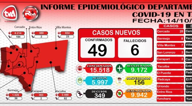 Lamentablemente 6 decesos en 24 horas y Tarija reporto 49 casos nuevos por Covid-19