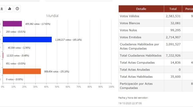 Datos oficiales: El MAS con el 45.14% a la cabeza con el 41.67% de las actas computadas