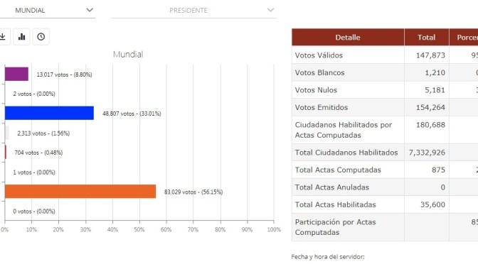 Mesa se pone a la cabeza con un 56% al 2.46 % de las actas computadas