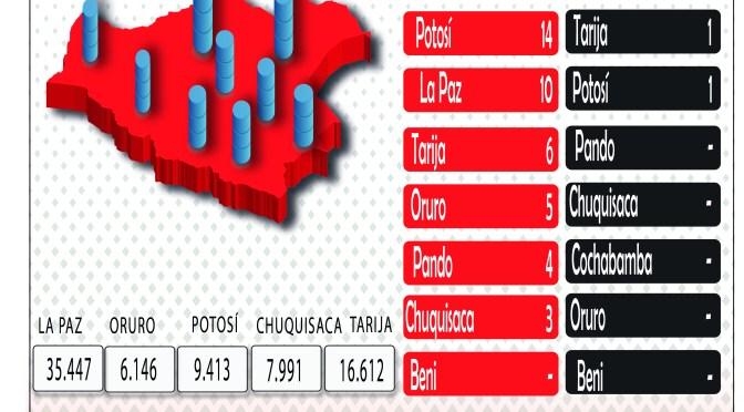 Bolivia reporta 114 nuevos contagios de COVID-19 y el total de casos sube a 144.390
