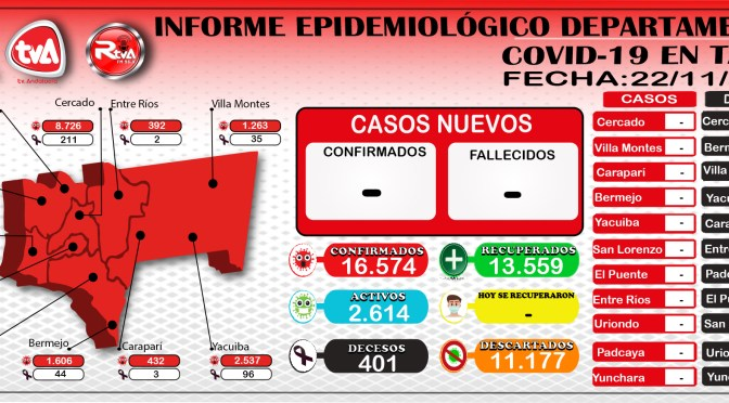 Tarija continúa contabilizando 16.574 casos de coronavirus y 13.559 recuperados