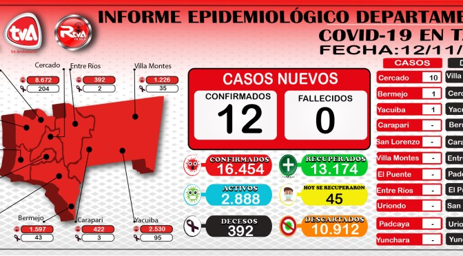Tarija reporto 12 nuevos casos, alcanzo la cifra de 16.454 y 45 se recuperaron