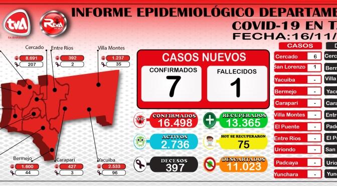 Tarija reporta 7 nuevos casos de coronavirus y los positivos suben a 16.498