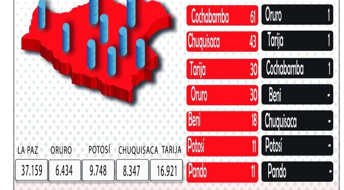 Bolivia registra 1.005 nuevos casos confirmados de covid-19 en 24 horas
