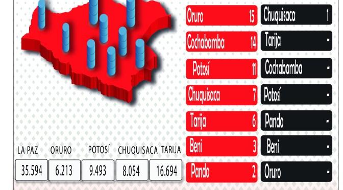 Bolivia volvió a sumar más de 100 contagios en un solo día y llegó a los 143.325 casos positivos