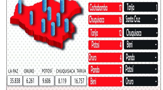 Santa Cruz lidera en Bolivia el crecimiento de casos de Covid-19