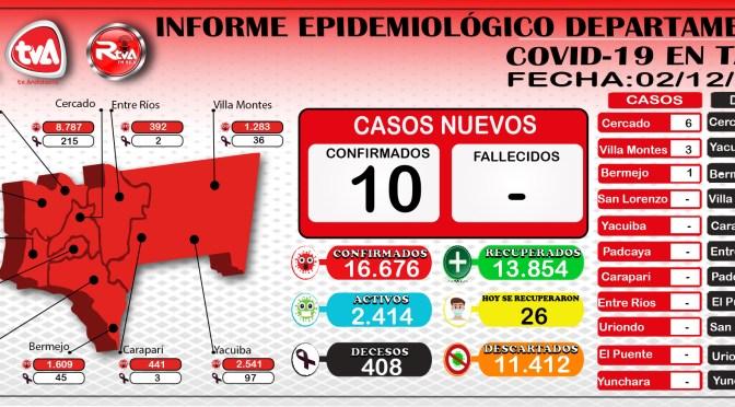 Tarija en descenso de casos covid-19, reporto 10 contagios