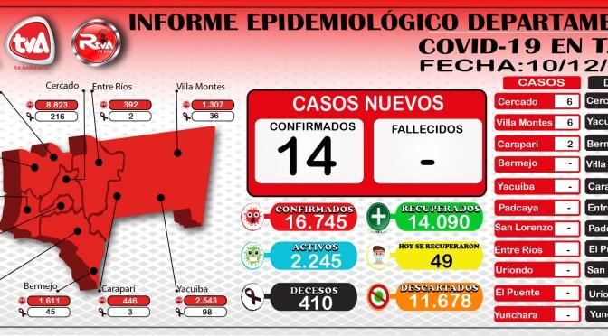 Tarija acumula 16.745 casos positivos de covid, en la jornada reporto 14 contagios