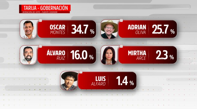 Dedazo del MAS en Tarija causa repercusiones en encuestas
