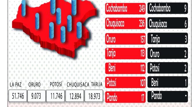 Covid-19: Bolivia cierra la semana con 2.666 nuevos casos y más de 50 muertes