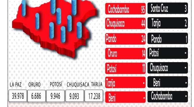 Bolivia sumó 606 nuevos contagios de coronavirus este domingo y acumula 162.661 casos