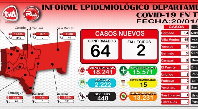 Tarija reporto 64 nuevos casos de coronavirus en 10 municipios, 15 recuperados y 2 decesos en Cercado y Yacuiba