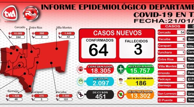 Tarija reporto nuevamente 64 nuevos casos de coronavirus, 186 recuperados y 3 decesos en Cercado y Bermejo
