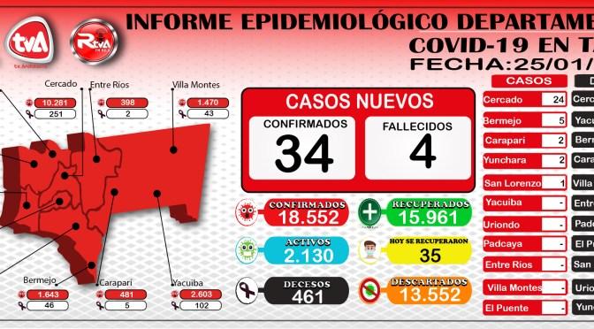 Tarija: 34 nuevos contagios de covid-19, 35 dados de alta y 4 decesos en las últimas 24 horas