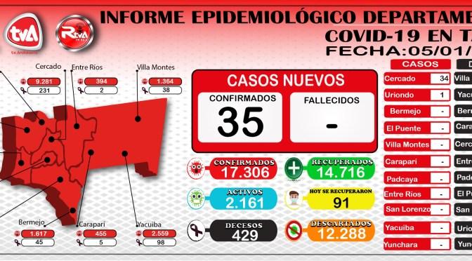 Tarija reporta 35 nuevos casos de coronavirus y se recuperaron 91 pacientes