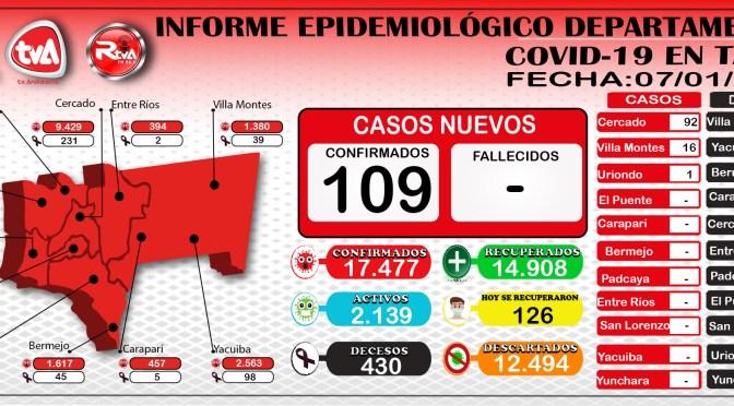 Covid-19: Más de un centenar de nuevos contagios en Tarija
