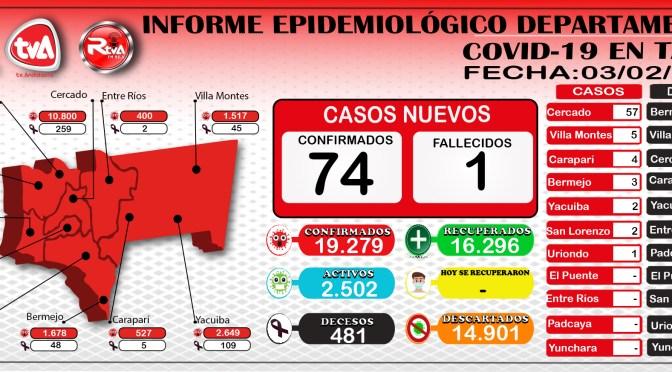 Covid-19: Tarija suma 74 nuevos contagios; Cercado acumula más de 10 mil casos