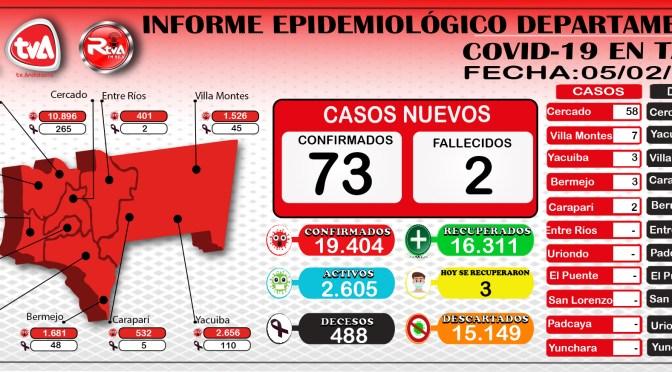Covid-19: Tarija anota 73 nuevos casos, 2 decesos en Cercado y 3 se recuperaron en Villa Montes