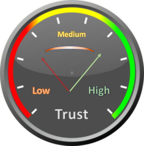 การวัดอุณหภูมิความไว้วางใจในองค์กรของคุณ